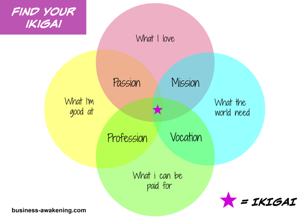 Find your ikigai image